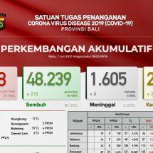 Update Penanggulangan Covid-19 di Bali, Lagi 505 Warga Positif