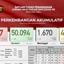 Update Penanggulangan Covid-19, Lagi 22 Pasien di Bali Meninggal, Total1.670 Orang