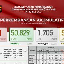 Update Penanggulangan Covid-19 di Bali: Kasus Baru Bertambah 843, Sembuh 420 dan Meninggal 14 Orang