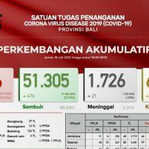 Update Penanggulangan Covid-19, Kasus Baru Bertambah 885 Orang
