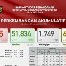 Update Penanggulangan Covid-19 di Bali, Kasus Positif Tembus Seribu Lebih