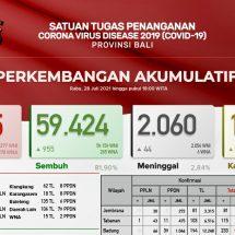 Update Penanggulangan Covid-19 di Bali, Pasien Meninggal Terus Meningkat