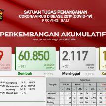 Update Penanggulangan Covid-19 di Bali, Pasien Meninggal Bertambah 37 Orang