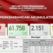 Update Penanggulangan Covid-19 di Bali, Pasien Meninggal Bertambah 34