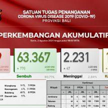 Kasus Covid-19 di Bali, Pasien Meninggal Bertambah 47