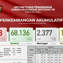 Update Penanggulangan Covid-19 di Bali: Kasus Positif Bertambah 1.239, Sembuh 1.521 Orang
