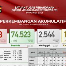 PerkembanganCovid-19 di Bali: Pasien Sembuh Terus Meningkat, Total74.523 Orang
