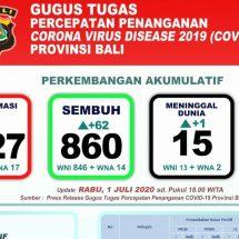 Bertambah Pasien Covid-19 di Bali Meninggal, Total 15 Orang