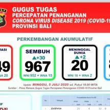 Bertambah Pasien Covid-19 di Bali Meninggal, Total Mencapai 20 Orang