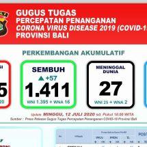 Perkembangan Covid-19 di Bali, Pasien Meninggal 27, Dirawat 757 Orang
