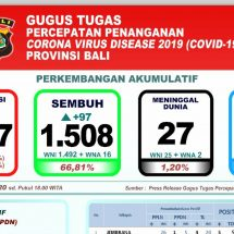 Perkembangan Covid-19 di Bali: Pasien Sembuh Bertambah 97, Dalam Perawatan 722 Orang
