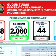 Pasien Covid-19 Meninggal di Bali Terus Bertambah