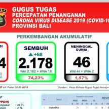 Perkembangan Covid-19 di Bali: Pasien Sembuh Bertambah 68 Orang