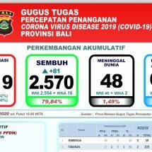 Perkembangan Covid-19 di Bali: Pasien Sembuh Terus Meningkat, Dirawat 601 Orang