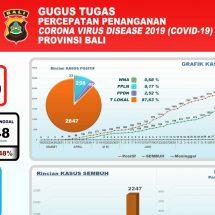 Kesembuhan Pasien Covid-19 di Bali Terus Meningkat, Dirawat 574 Orang