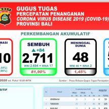 Perkembangan Covid-19 di Bali: Pasien Baru Bertambah 61, Sembuh 84 Orang