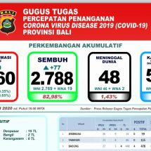 Perkembangan Covid-19 di Bali, Pasien Sembuh Terus Meningkat