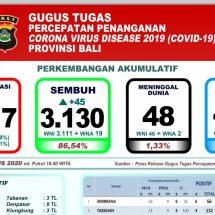 Covid-19 di Bali: Kesembuhan Pasien Meningkat, Dirawat Tinggal 439 Orang
