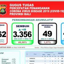 Perkembangan Covid-19 di Bali: Kesembuhan Pasien Terus Meningkat, Dirawat 457 Orang