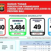 Perkembangan Covid-19 di Bali, Pasien Sembuh Capai 87,54 Persen