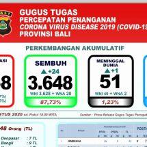 Covid-19 di Bali: Pasien Meninggal Bertambah Satu, Sembuh 24