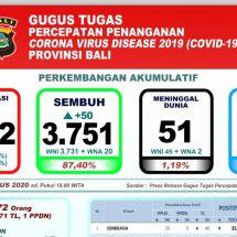 Perkembangan Covid-19 di Bali, Dewa Indra Ingatkan 90,59 Persen Kasus WNI Terkonfirmasi melalui Transmisi Lokal