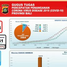 Covid-19 di Bali: 503 Pasien Dalam Perawatan