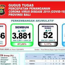 Perkembangan Covid-19 di Bali: Pasien Sembuh 87 Persen Lebih, Meninggal Bertambah Satu