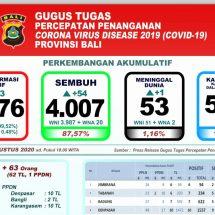 Perkembangan Covid-19 di Bali: Pasien Meninggal Bertambah Satu, Total Jadi 53