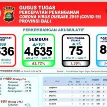 Lagi, Lima Pasien Covid-19 di Bali Meninggal, Total 75