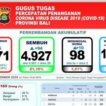 Lagi Sepuluh Pasien Covid-19 di Bali Meninggal, Total 98