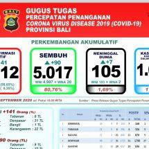 Bertambah Tujuh, Pasien Covid-19 di Bali yang Meninggal Tembus 100 Lebih