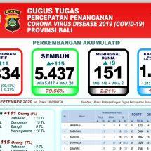 Lagi Sembilan Pasien Covid-19 di Bali Meninggal, Total 151 Orang