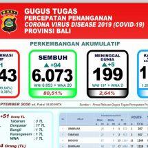 Perkembangan Covid-19 di Bali, Lagi Lima Pasien Meninggal, Total 199 Orang