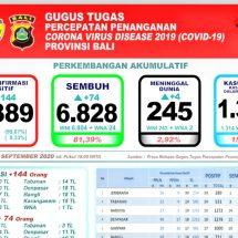 Covid-19 di Bali: Lagi Empat Pasien Meninggal, Total 245 Orang