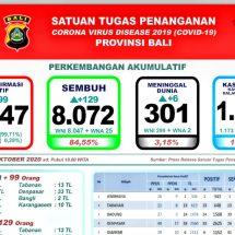 Update Penanggulangan Covid-19 di Bali, Lagi Enam Meninggal, Total 301 Orang