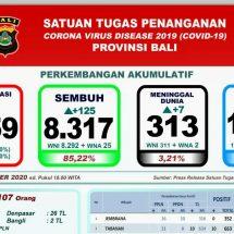 Perkembangan Covid-19 di Bali: Lagi Tujuh Meninggal, Total 313 Orang