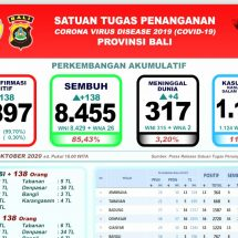 Perkembangan Covid-19 di Bali: Lagi Empat Meninggal, Total 317 Orang