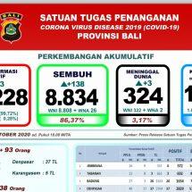 Perkembangan Covid-19 di Bali: Sembuh Bertambah 138, Meninggal Tiga Orang