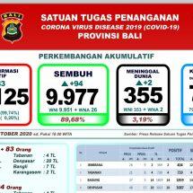Update Penanggulangan Covid-19 di Bali: Pasien Sembuh 89,68 Persen, Meninggal 3,19