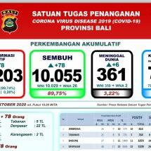 Perkembangan Covid-19 di Bali, Meninggal Bertambah Enam, Total 361 Orang