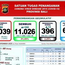 Update Penanggulangan Covid-19 di Bali: Sembuh Bertambah 102 Orang, Meninggal Tiga