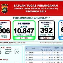 Update Penanggulangan Covid-19 di Bali: Pasien Sembuh Bertambah 80, Positif 60 Orang