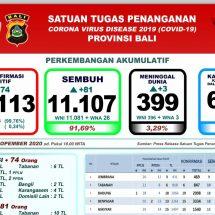 Update Penanggulangan Covid-19 di Bali: Lagi Tiga Meninggal, Total 399 Orang