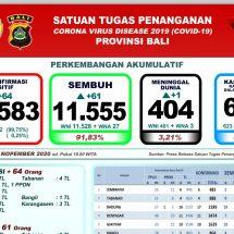 Covid-19 di Bali, Pasien Sembuh Bertambah 61 dan Satu Meninggal