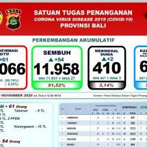 Perkembangan Covid-19 di Bali, Positif Bertambah 61, Meninggal Dua Orang