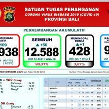 Perkembangan Covid-19 di Bali: Kasus Transmisi Lokal Bertambah 109, Sembuh 56 Orang