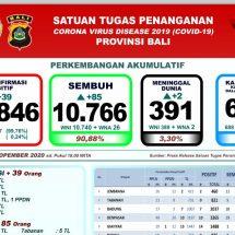 Covid-19 di Bali, Lagi Dua Pasien Meninggal, Total 391 Orang