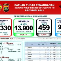 Perkembangan Covid-19 di Bali: Pasien Meninggal Bertambah Empat, Total 459 Orang