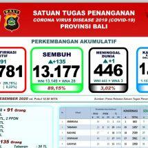 Perkembangan Covid-19 di Bali: Pasien Sembuh Bertambah 135, Meninggal Satu Orang